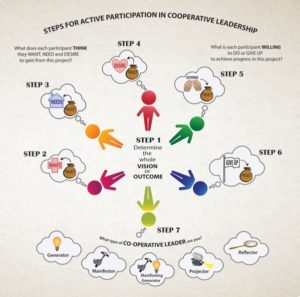 The New Tenets of Cooperative Leadership